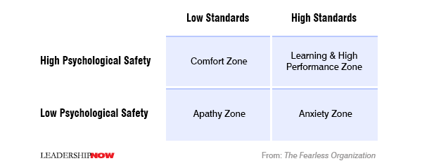 Psychological safety, remote working framework, remote work