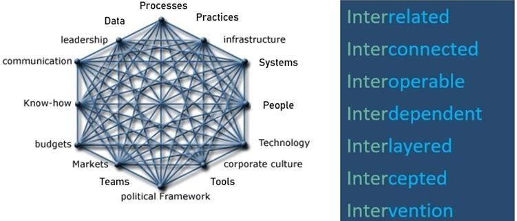 Change management, Change readiness, Virtual freelance HR consultant, One Circle, HR, freelance HR consultant, Independent Consultant, values, vision, tech start-up